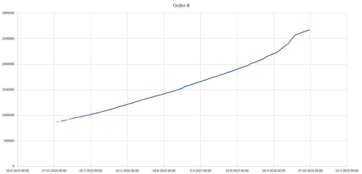 20181021 ordernr graph alltime.JPG