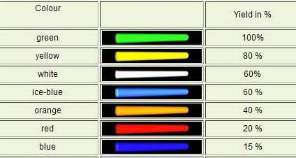 Tritium brightness.jpg